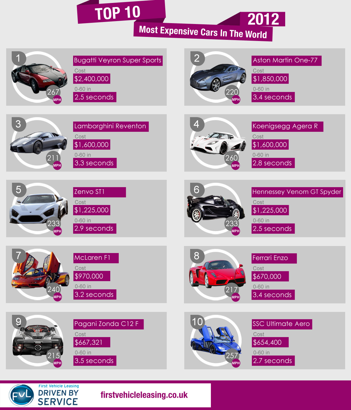 Top Ten Expensive Cars In The World Male Models Picture