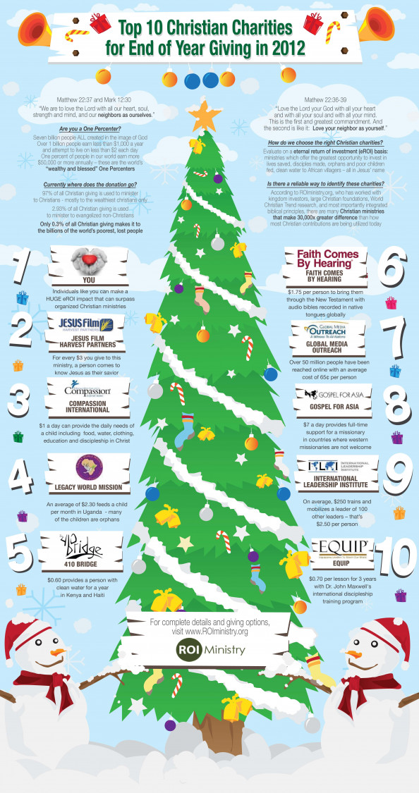 Top 10 Most Impactful Christian Charities Infographic