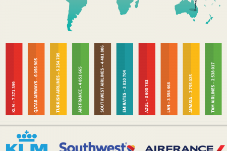 Top 10 Most Popular Airlines on Facebook Infographic