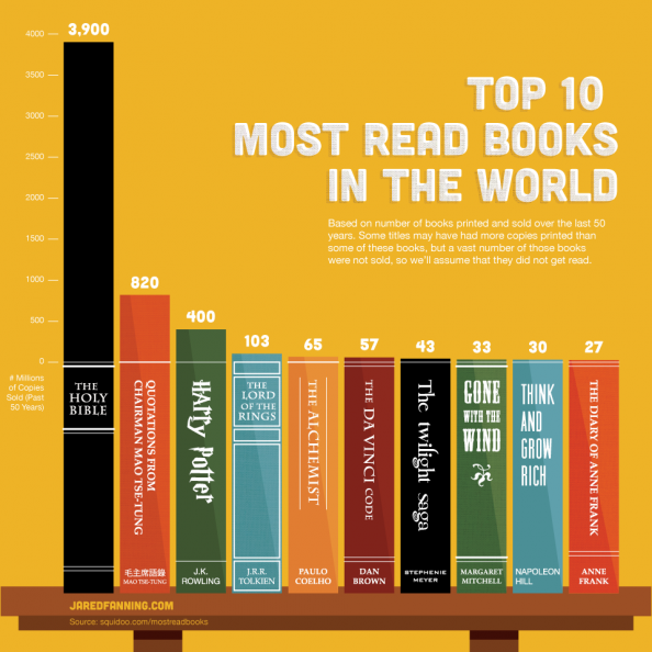 Top 10 Most Read Books in the World Infographic