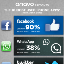 Top 10 Most Used iPhone Apps Infographic