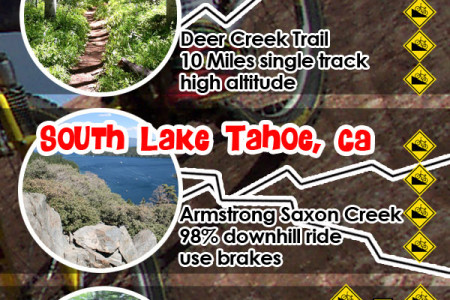 Top 10 Mountain Biking Trials Infographic