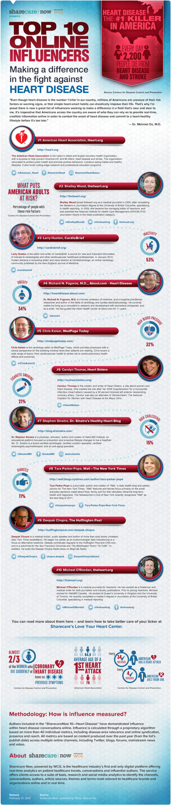 Top 10 Online Influencers in Fighting Heart Diseases Infographic