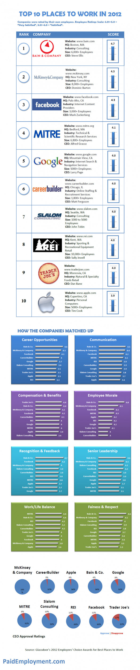 Top 10 Places to Work for 2012 Infographic