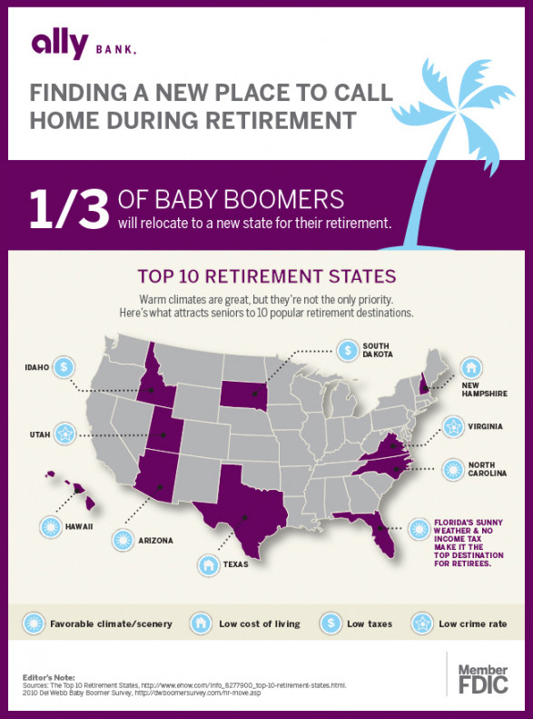 Top 10 Retirement States