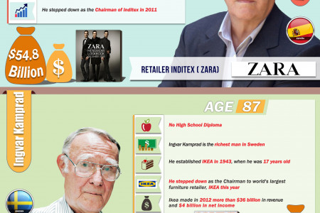 Top 10 Richest People In the World in 2013 Infographic