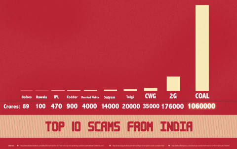 Top 10 scams from India