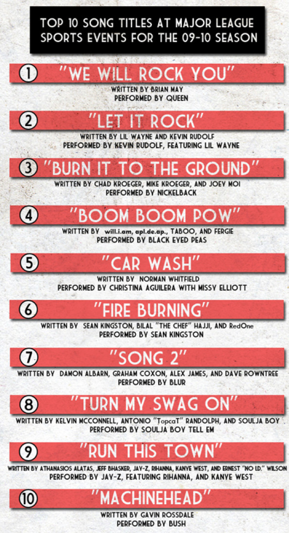 Top 10 Songs at Sporting Events Infographic