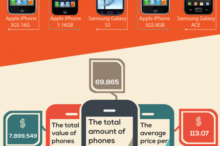 Top 10 Traded In Phones For 2013 Infographic