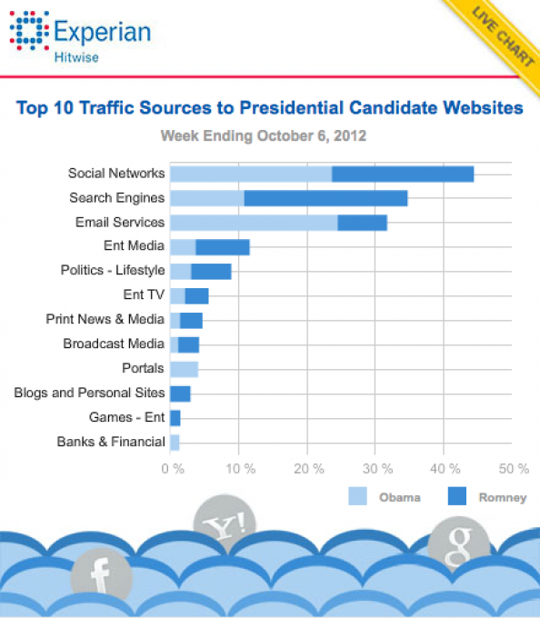 Top 10 Traffic Sources for Presidential Candidate Websites Infographic