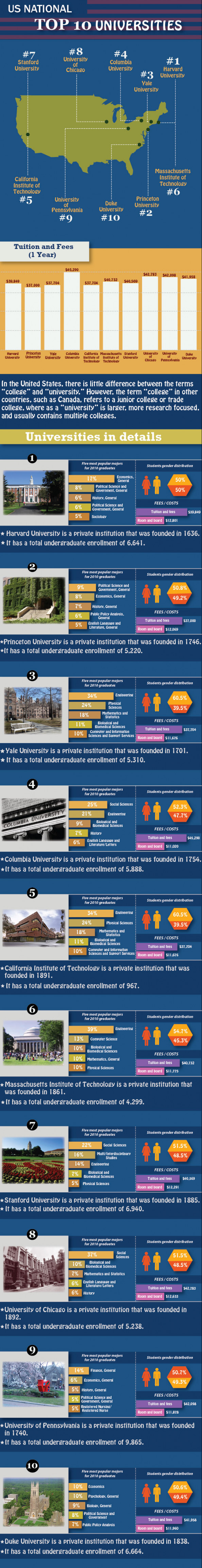 Top 10 US Universities Infographic