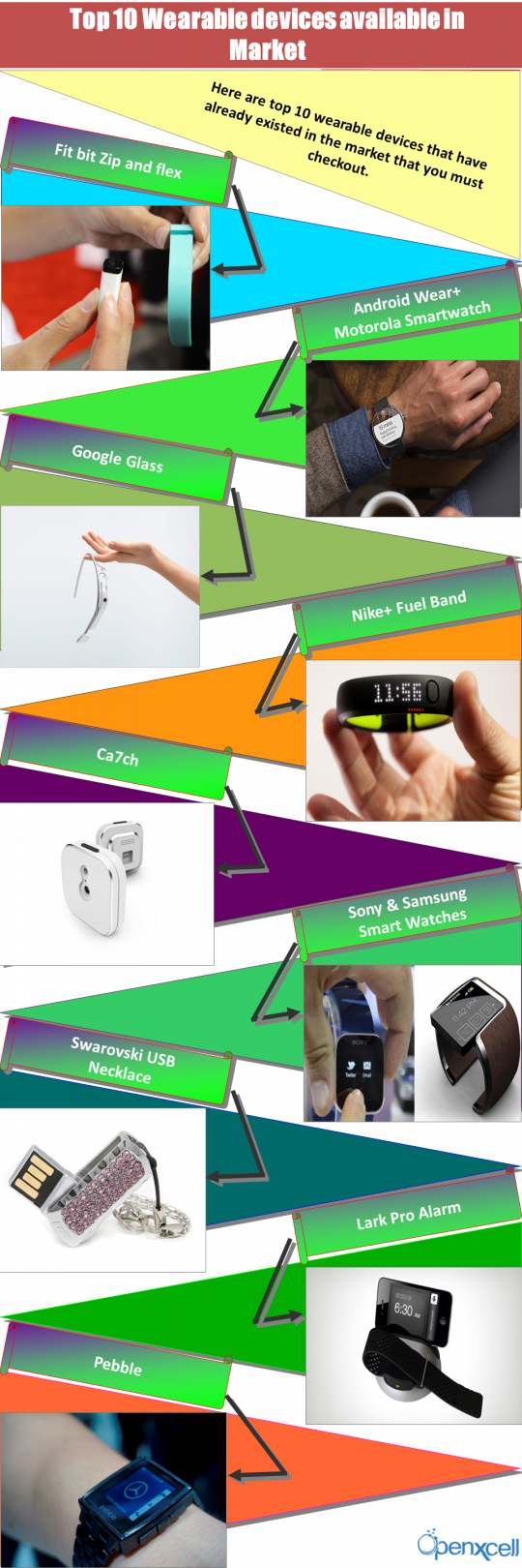 Top 10 Wearable devices available in Market