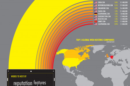 Top 10 Web Hosting Companies Worldwide Infographic