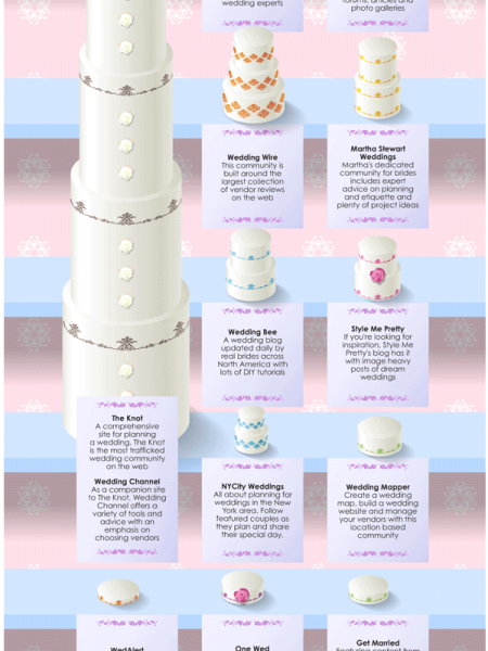 Top 10 Wedding Websites  Infographic