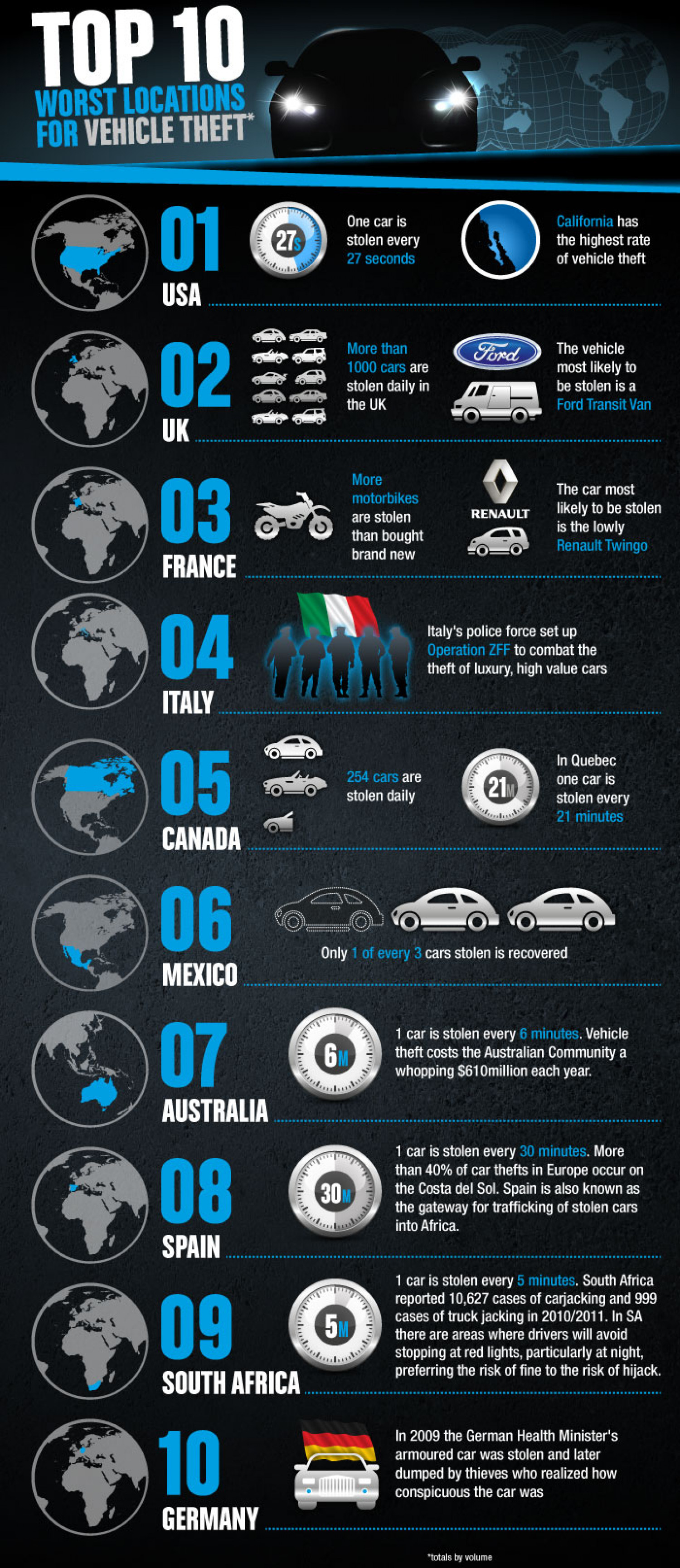 Top 10 Worst Locations for Vehicle Theft Infographic