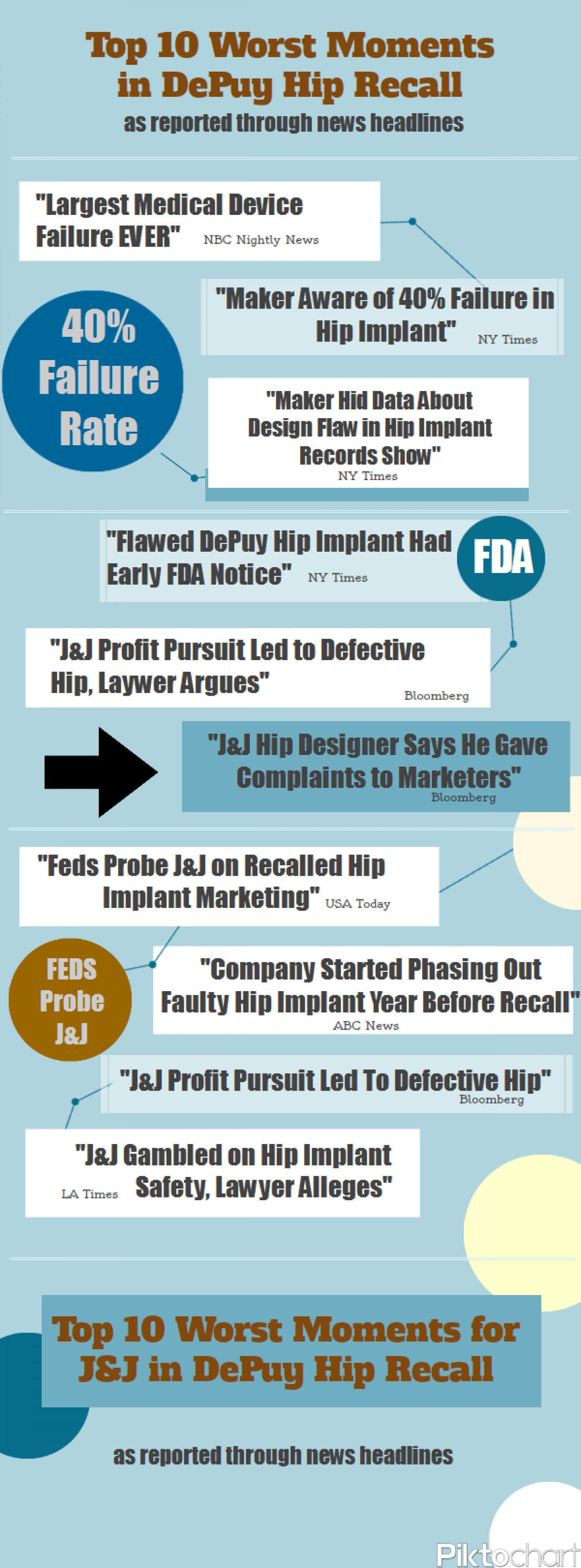 Top 10 Worst News Headlines for DePuy Hip Recall Infographic