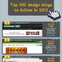 Top 100 Design Blogs To Follow In 2013 [Infographic] Infographic