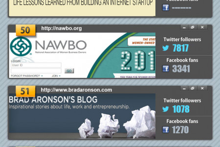 Top 100 Entrepreneur Blogs To Follow In 2013 [Infographic] Infographic