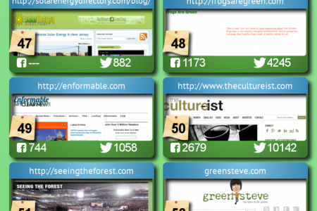 Top 100 Green Blogs To Follow In 2013 [Infographic] Infographic