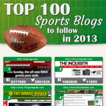 Top 100 Sports Blogs To Follow In 2013 Infographic