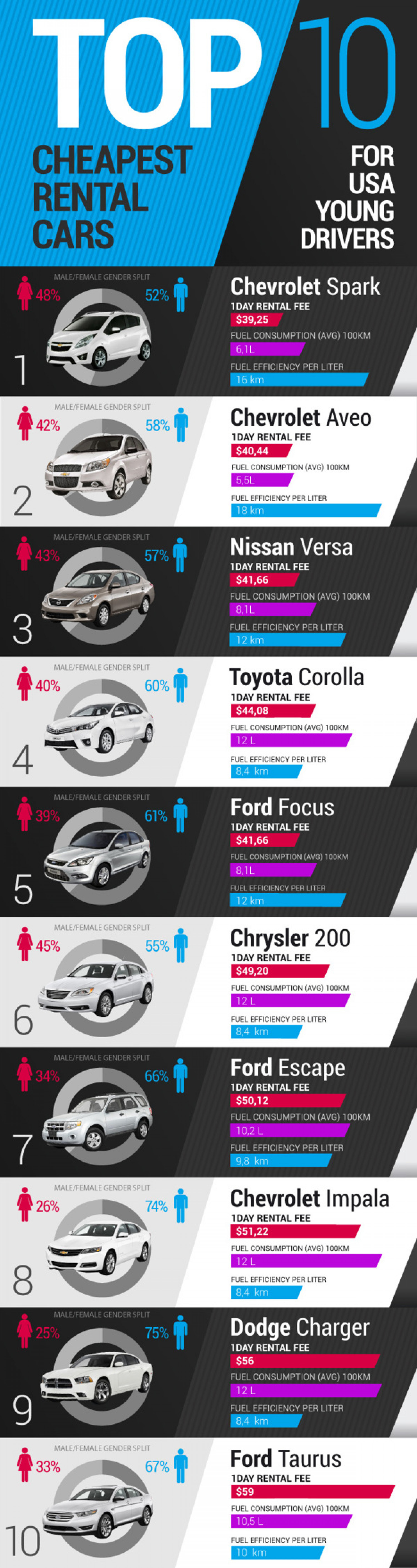 Top 10 Cheapest Rental Cars Infographic
