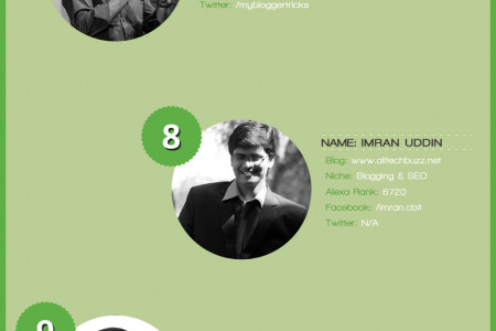 Top 15 Most Influential Bloggers in 2015 Infographic