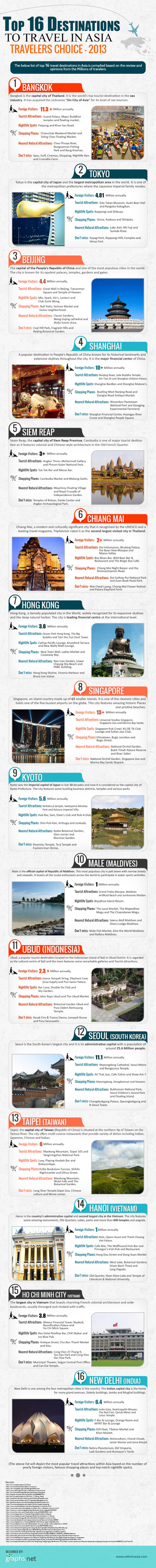 Top 16 Destinations to Travel in Asia (Infographic)