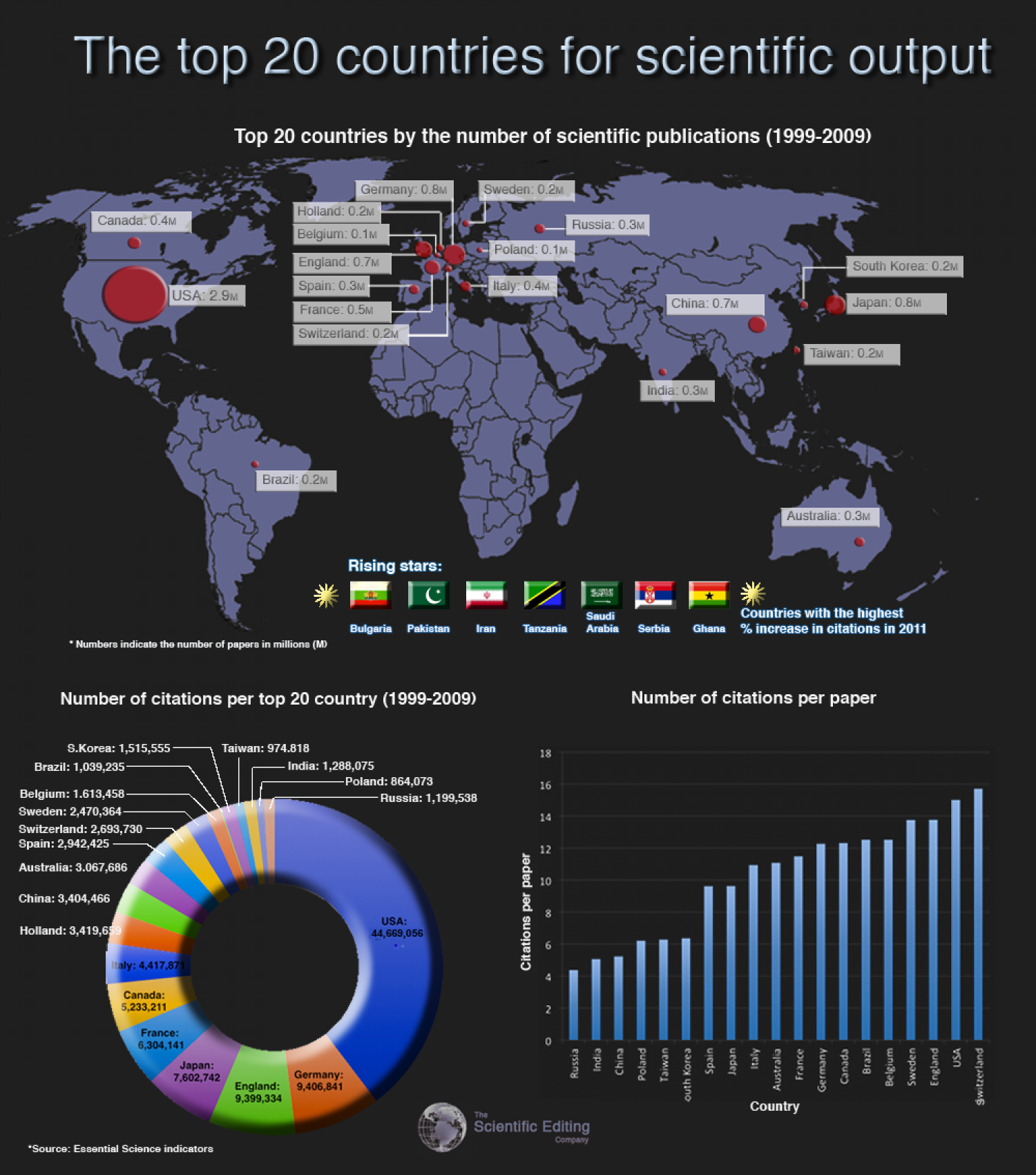 Top 20 Countries for Science Infographic