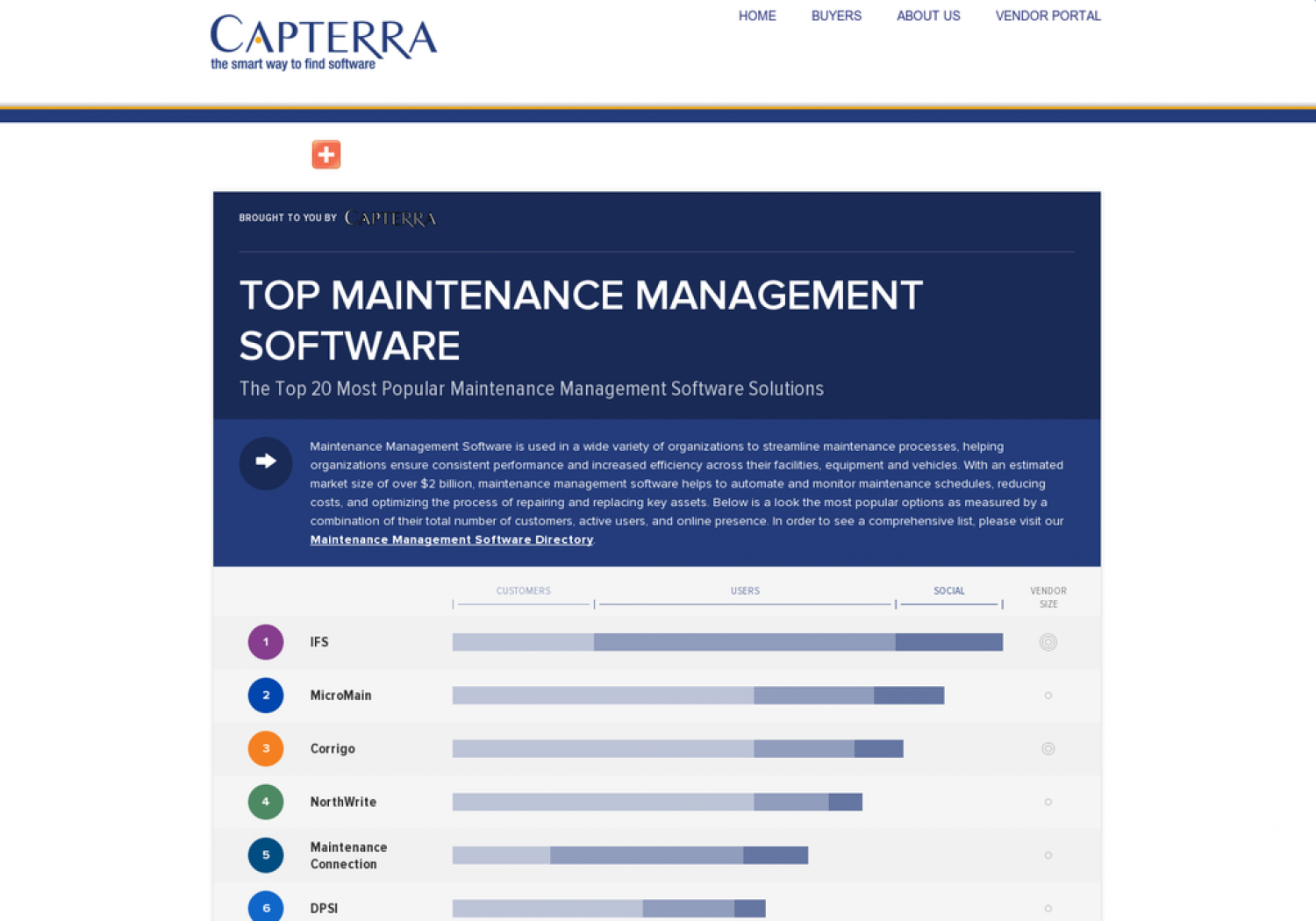 Top 20 Most Popular Maintenance Management Software Infographic