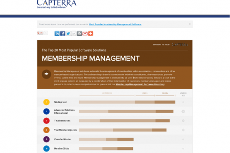 Top 20 Most Popular Membership Management Software Infographic