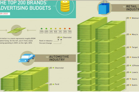 Top 200 U.S. Brands Ranked by 2010 Ad Spend Infographic