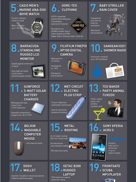 Top 21 Weatherproof Products Infographic