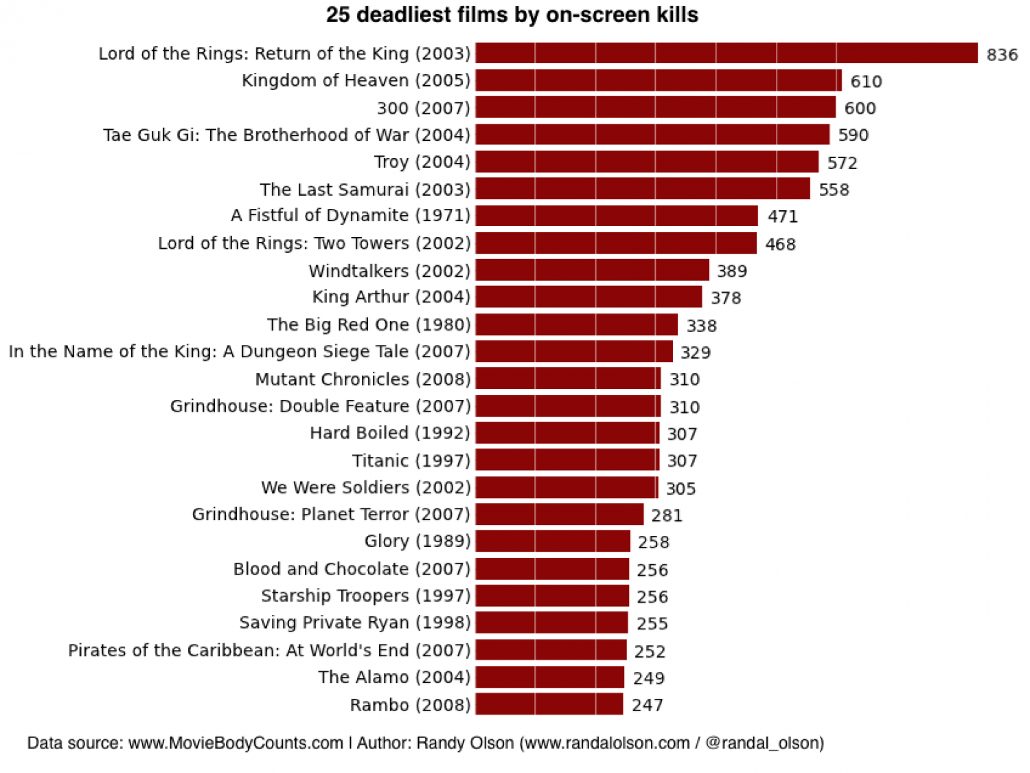 Top 25 deadliest films of all time  Infographic