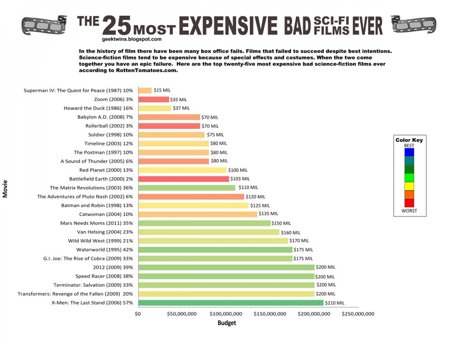 Top 25 Most Expensive Bad Sci-Fi Movies Ever Made Infographic