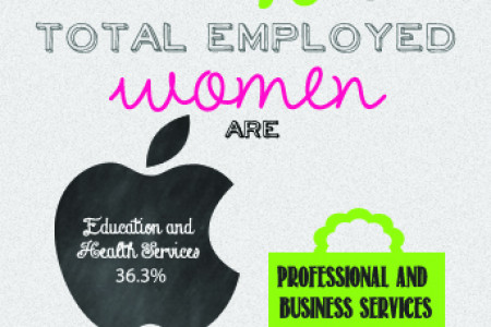 Top 3 Industries for Employed Women Infographic