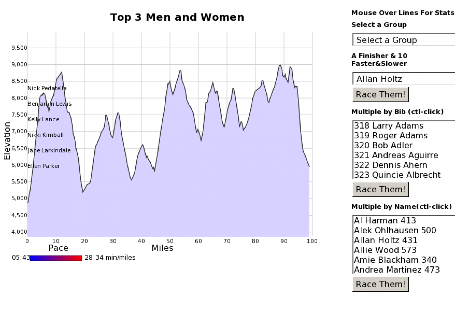 Top 3 Men and Women Infographic