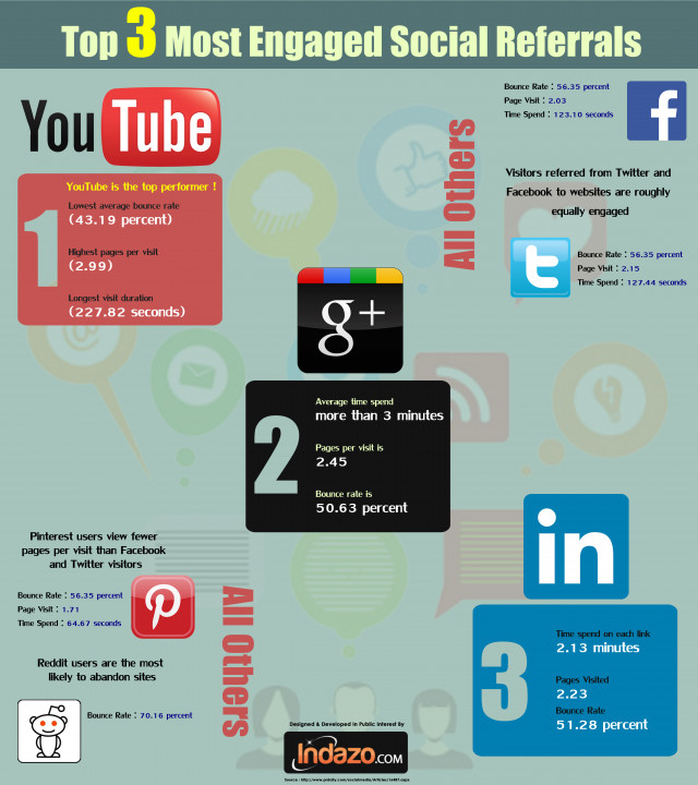 Top 3 Most Engaged Social Referrals