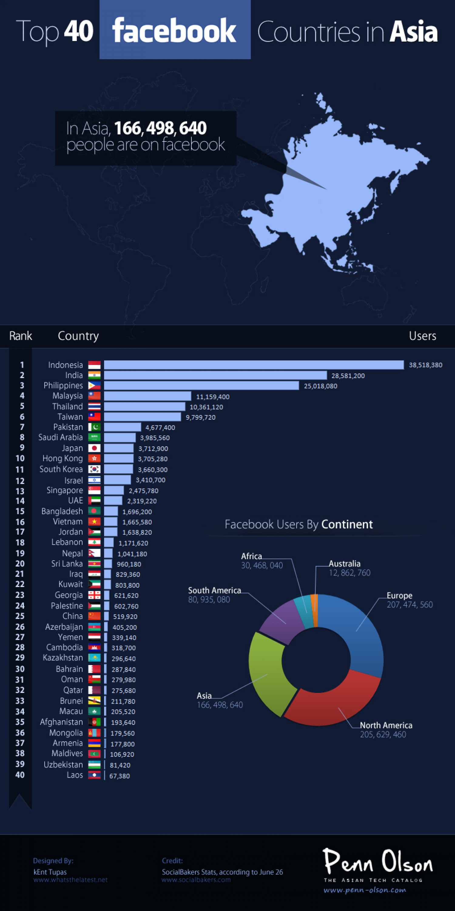 Top 40 Facebook Countries in Asia Infographic