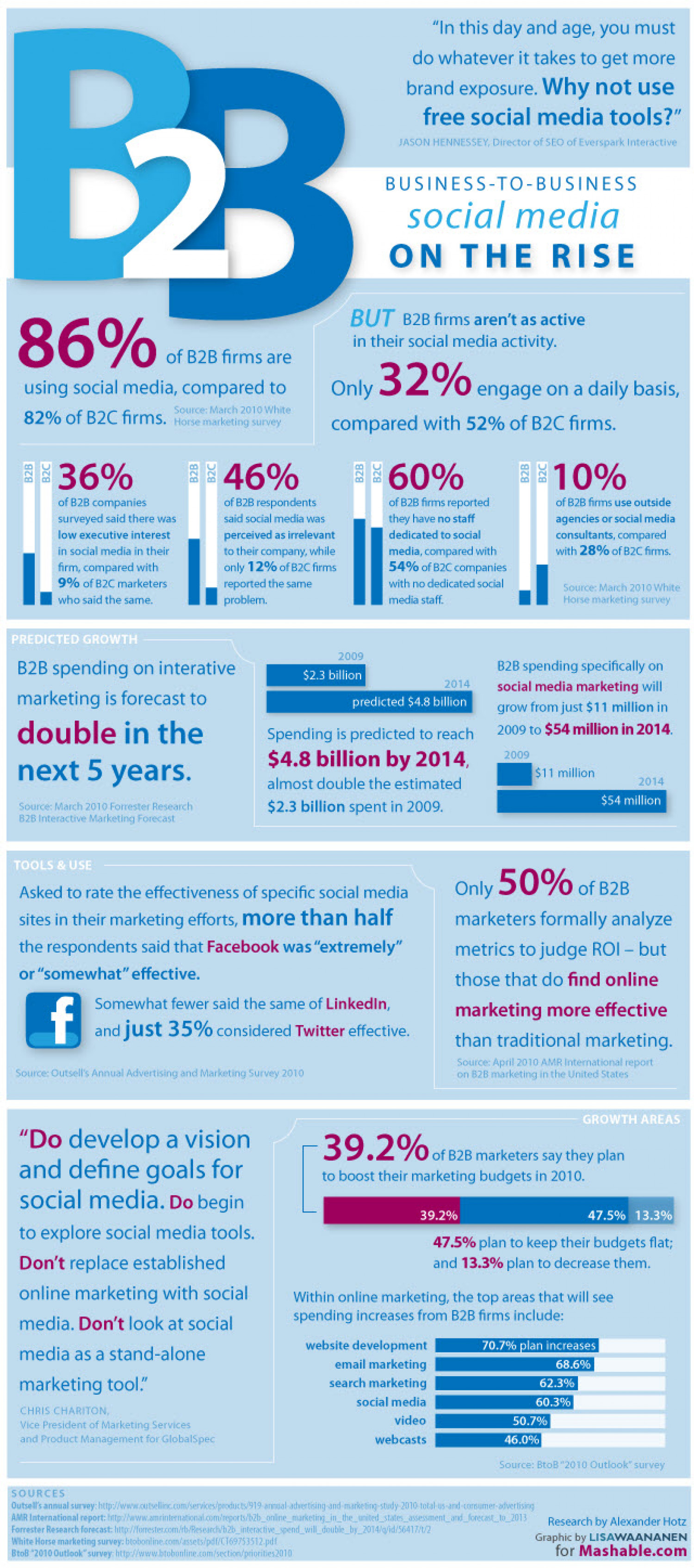 Top 5 B2b Social Media Trends and Statistics | Online Marketing Trends Infographic