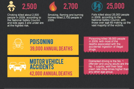Top 5 Causes of Accidental Deaths in the United States Infographic