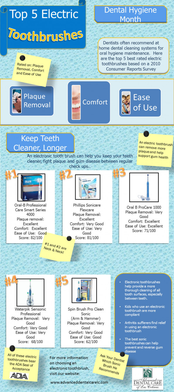 Top 5 Electric Toothbrushes Infographic