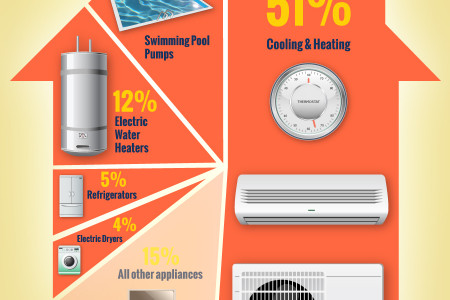 Top 5 Energy Guzzlers In Arizona Homes Infographic