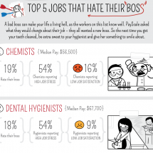 Top 5 Jobs That Hate Their Boss Infographic