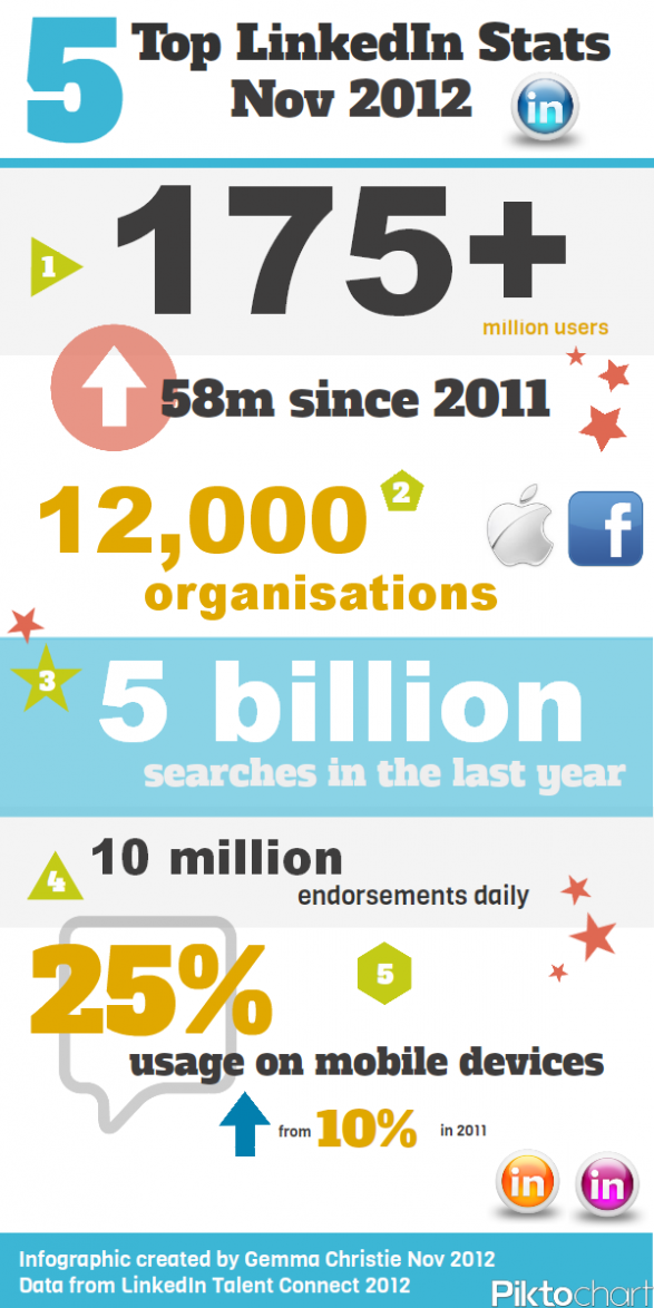 Top 5 LinkedIn Stats - Nov 2012