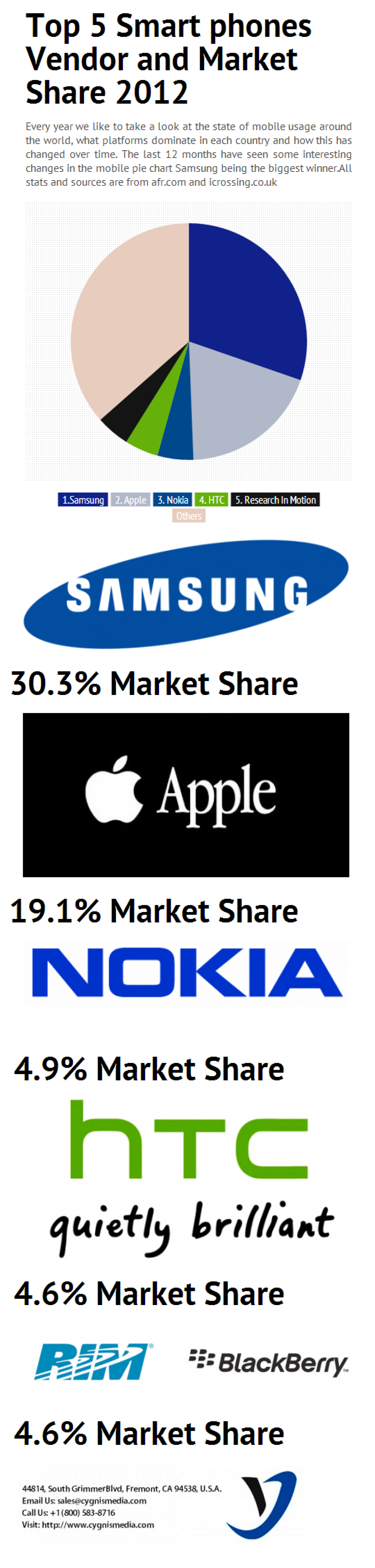 Top 5 Mobile Phone Vendors and market Share Infographic