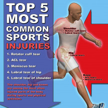 Top 5 Most Common Sports Injuries Infographic