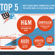Top 5 Most Talked About Super Bowl Commercials on Social Media Infographic