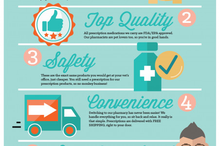 Top 5 Perks of Online Pet Pharmacies Infographic
