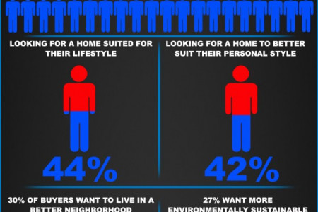 Top 5 Reasons Buyers Want to Move Infographic