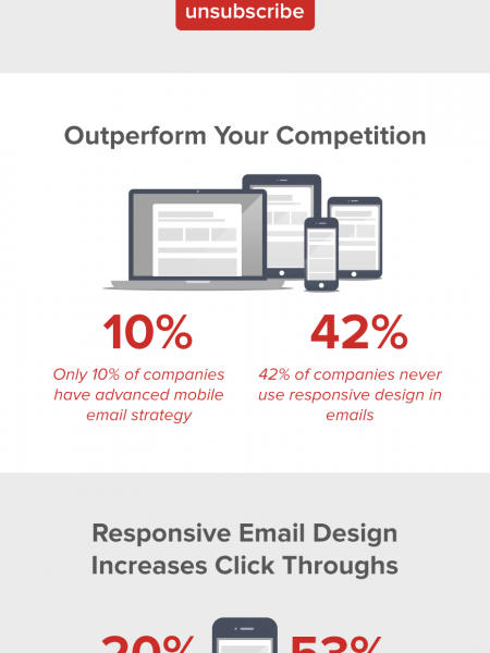 Top 5 Reasons to Adopt Responsive Email Design in 2014 Infographic